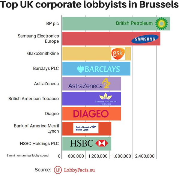Uk Lobbying EU