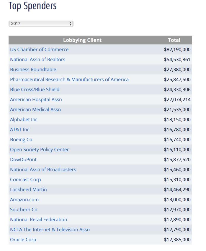 Top spenders 2017